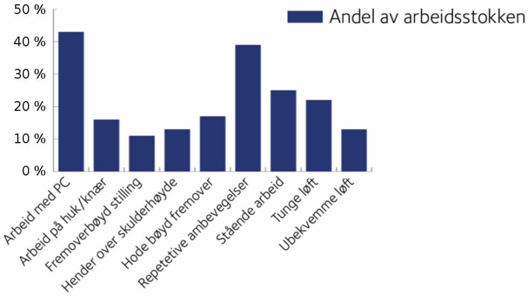 Oversikt over antallet personer som oppgir å være utsatt for mekaniske belastninger i norsk arbeidsliv. Tallene viser at mekaniske arbeidsbelastninger fortsatt er utbredt. (Graf etter Stami og data fra NOA SSB LKU 2015).