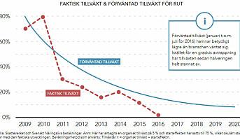 Svensk RUT-fradrag stagnerer