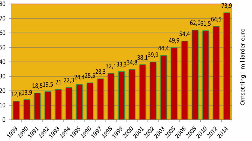 Utviklingen for konkurranseutsatt renhold i årene 1989-2014. Figuren viser samlet omsetning i de 20 landene som inngår i undersøkelsen. (Kilde: European Federation of Cleaning Industries)