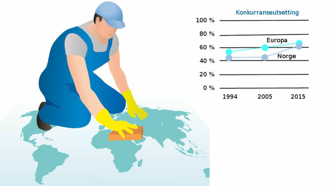 Utviklingen i konkurranseutsetting av renhold, Norge og europeisk gjennomsnitt. (Ill. etter EFCI og Colourbox)