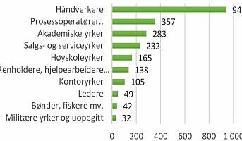 138 renholdere skadet på jobb