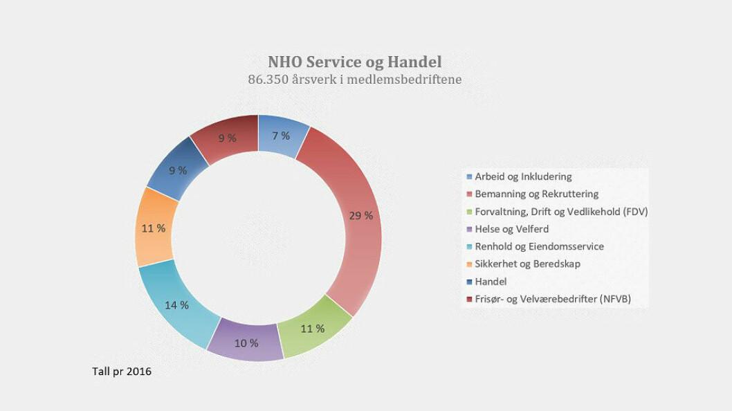 Antall sysselsatte i den nye arbeidsgiverorganisasjonen NHO Service og Handel. (Grafikk: NHO)