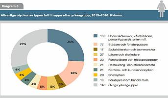Sverige: Kvinner ofte representert i fallulykker