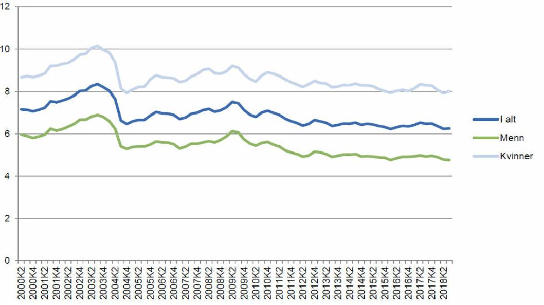 Egen- og legemeldt sykefravær, sesong- og influensajustert. 2. kvartal 2000 – 3. kvartal 2018. Prosent. (Kilde: NAV og SSB)