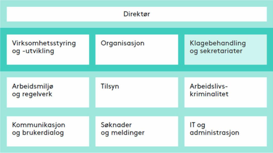 De nye organisasjonsmodellen for Arbeidstilsynet fra 1/1-2020.