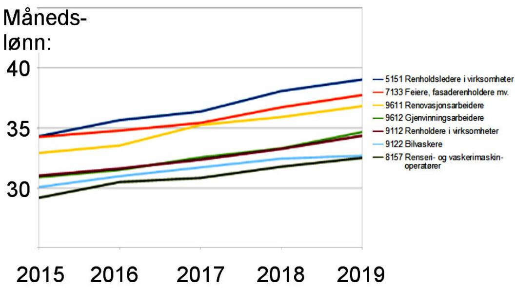 Månedslønn oppgitt i tusenlapper. For renholdsledere økte lønnen med 2,5 prosent fra 2018 til 2019, for renholdere med 3,3. (Ill.: TEH etter tall fra SBB)