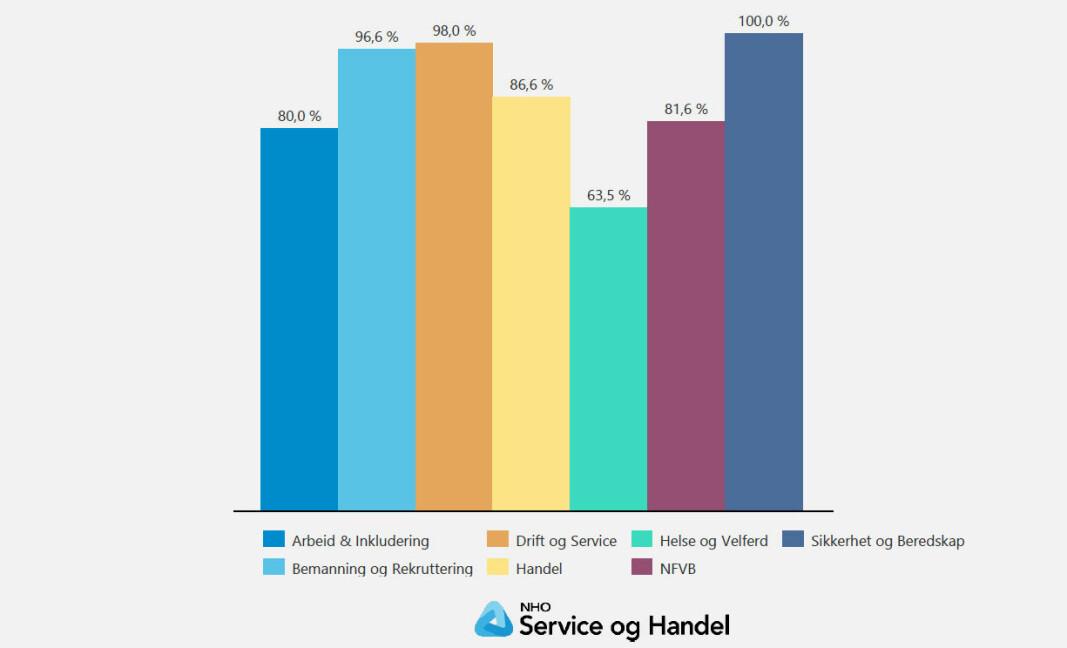 98 prosent av de bedriftene i Drift og Service som har besvart, mener det kan bli aktuelt å permittere ansatte om kort tid.