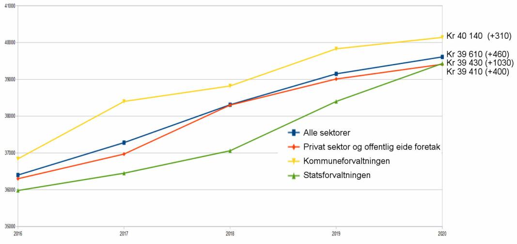 Lønnsutvikling for renholdsledere i virksomhet 2016-2020. (Utdrag fra tabell 11418: Yrkesfordelt månedslønn, etter statistikkmål, yrke, sektor, avtalt/vanlig arbeidstid per uke, statistikkvariabel og år.)