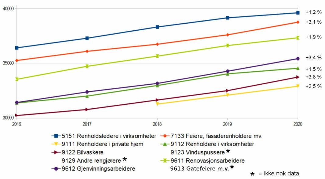 Lønnsutvikling for månedslønn, heltidsstilling i ulike renholdsyrker 2016-2020. (Utdrag fra tabell 11418.)