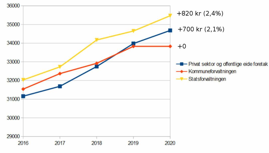 Lønnsutvikling for månedslønn, heltidsstilling, for yrkesgruppen «Renholdere i virksomhet» 2016-2020. (Utdrag fra tabell 11418.)