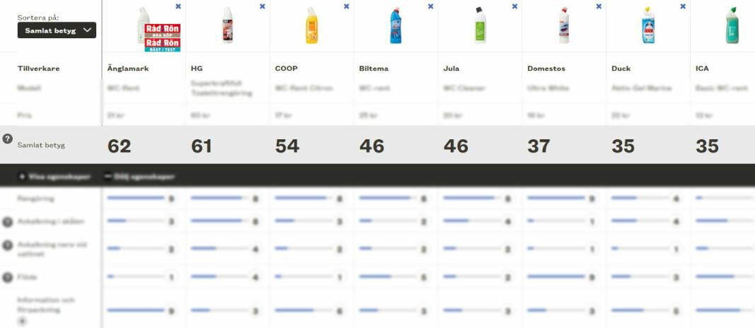 Produktet som samlet sett kom best ut i den svenske delen av testen, er en Svanemerket dorens fra Änglamark. I Danmark kom COOP Toilet Cleaner Lemon Power best ut, men denne er ikke miljømerket.