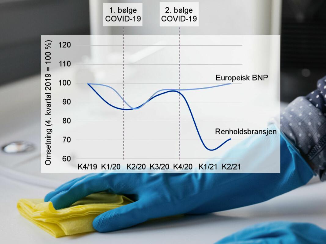 Mens brutto nasjonalprodukt i Europa var tilbake igjen i 2. kvartal 2021, hang renholdsbransjen langt etter. («Europa» omfatter her EU-27-landene pluss Norge, Sveits og Storbritannia).